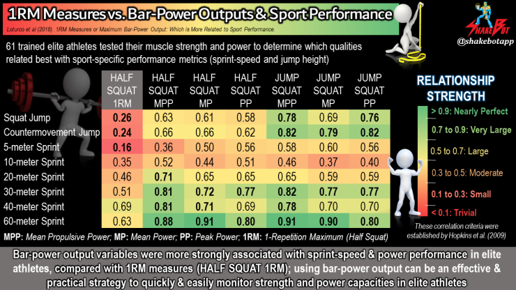 Bar-power outputs correlate to sport-specific performance (sprint speed and vertical jump height), compared with traditional 1-repetition maximum (1RM) measures, in elite athletes.