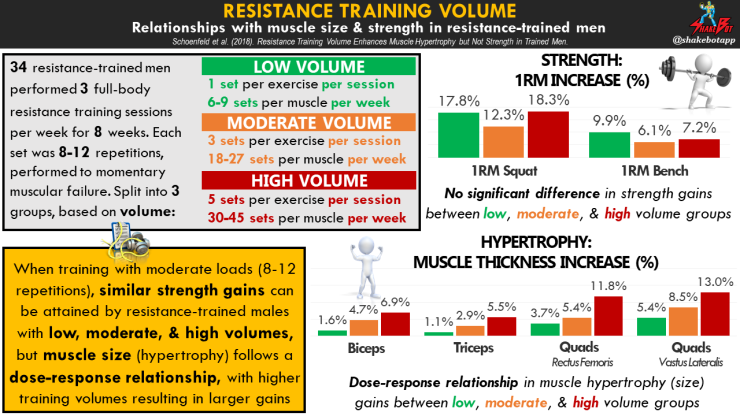 Resistance training volume increases muscle size, but not strength, in resistance-trained men