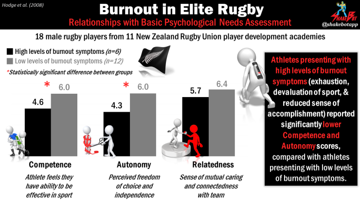 Burnout-In-Elite-Rugby-Players-Associated-With-Autonomy-and-Competence