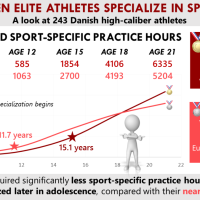 Early Sport Specialization Part 2: Short-Term vs. Long-Term Athletic Success