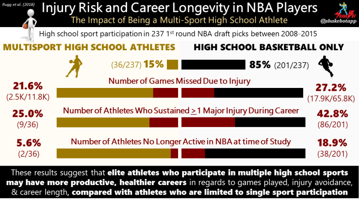Injury Risk in NBA Players: Playing multiple high school sports associated with increased career longevity compared with single sport high school athletes