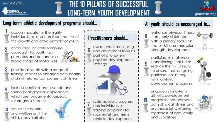 NSCA-10-Pillars-of-Successful-Long-Term-Youth-Development