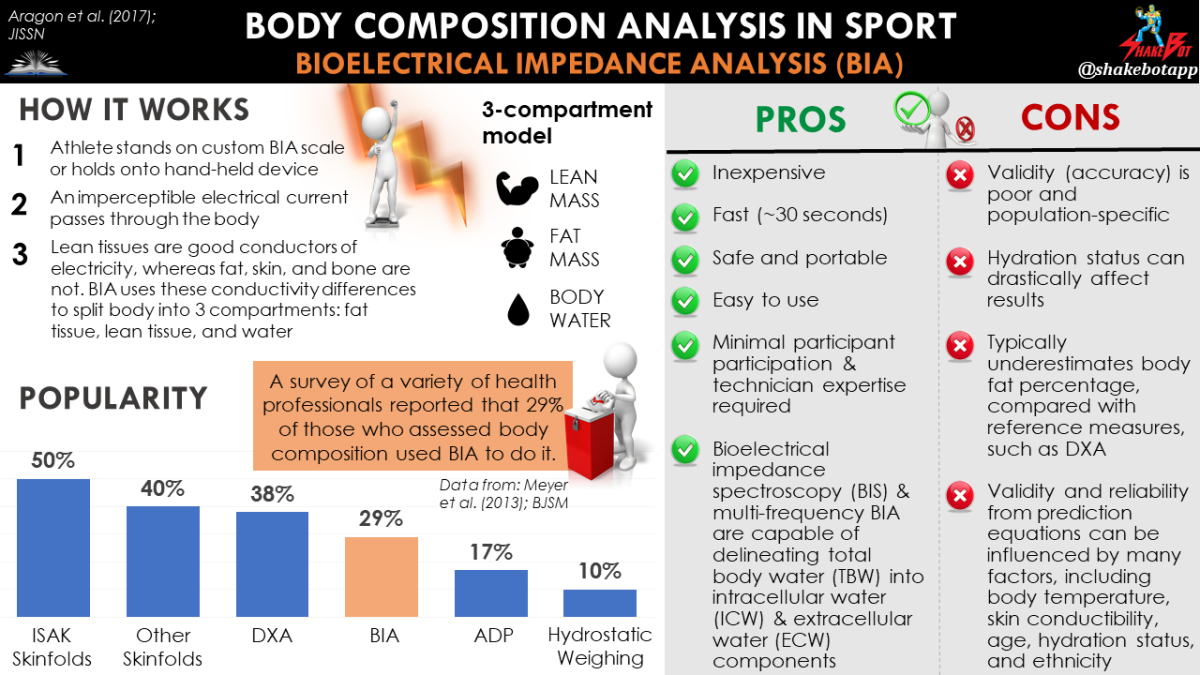 Body Composition in Sport: BIA