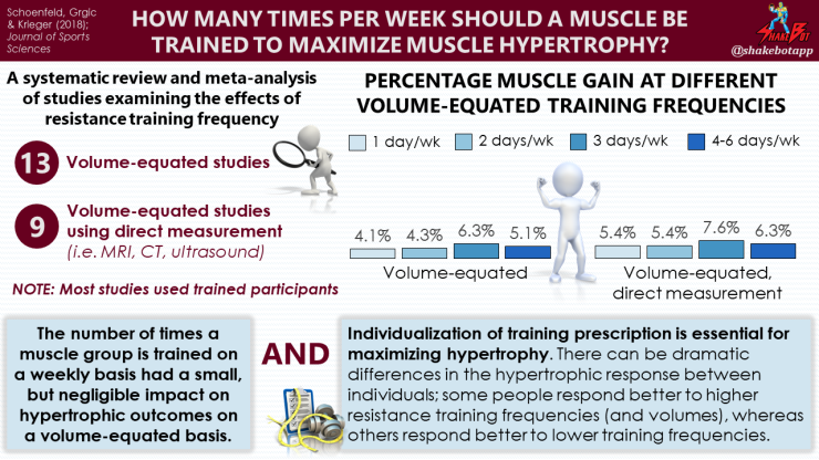 https://shakebotapp.files.wordpress.com/2018/12/Training-Frequency-for-Muscle-Hypertrophy-Review-and-Meta-Analysis-2018-Schoenfeld-1.png?w=740