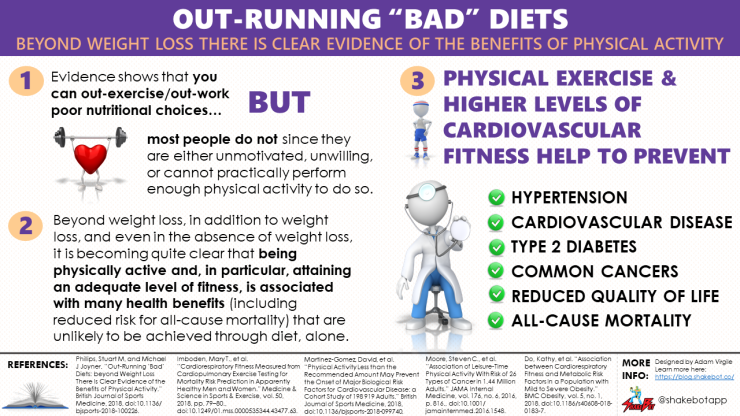 Out Running Bad Diets Beyond Weight Loss There Is Clear Evidence